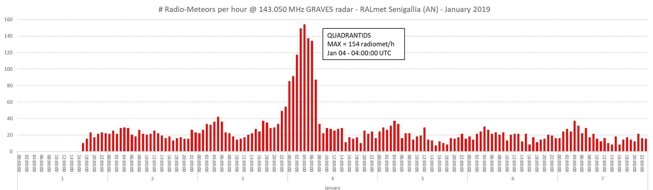 E' confrontata l'attività radio-meteorica registrata nei mesi di Gennaio 2018 e 2019 durante lo sciame delle Quadrantidi. I grafici mostrano il numero di eventi per ora catturati dalla nostra stazione nei giorni dal 1 al 7: si notano i massimi dello sciame, con una vistosa differenza di numerosità fra i due anni (l'attività nel 2019 è risultata doppia rispetto a quella dell'anno precedente). Rispetto alle previsioni, che fissano la data del massimo il 4 Gennaio, nel 2018 si sono osservati due massimi: il più debole (con 65 eventi all'ora) si è verificato il giorno previsto, il secondo, più intenso (73 eventi all'ora), si è verificato due giorni dopo.