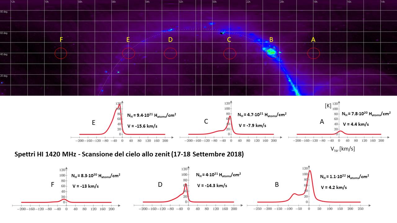Collezione di spettri HI acquisiti da una scansione del cielo allo zenit nei giorni 17 e 18 Settembre 2018. I profili mostrano come varia la temperatura di brillanza della regione osservata in funzione della velocità di spostamento della nube di idrogeno intercettata dall'antenna (corretta rispetto a LSR). Sono indicate le proiezioni in cielo del beam di antenna, la velocità della massa gassosa rispetto all'osservatore e la densità della colonna di atomi di idrogeno lungo la linea di vista (calcolata integrando lo spettro entro la banda di misura). Come si vede, l'idrogeno è ovunque.