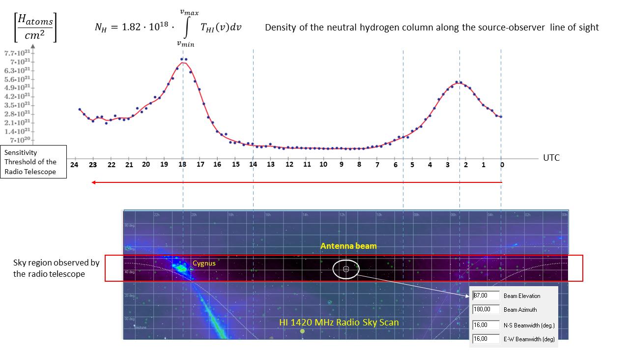 Distribuzione della densità colonnare di atomi di idrogeno ''visti'' dal nostro radiotelescopio durante una scansione del cielo con l'antenna orientata verso lo zenit (25 Ottobre 2018). Si notano i due massimi quando l'antenna intercetta la Via Lattea.