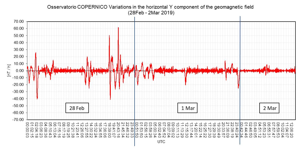 Variazioni della componente orizzontale del campo geomagnetico locale dovute all'attività solare del 28 Febbraio - 2 Marzo. Il grafico mostra le perturbazioni del campo rispetto al suo valore medio (calcolato in un intervallo di 1 ora).