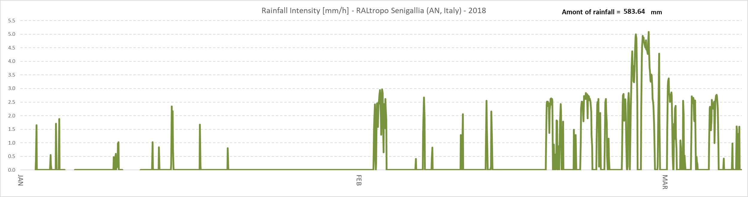 Quantità di pioggia caduta a Senigallia dal 1 Gennaio al 8 Marzo 2018.