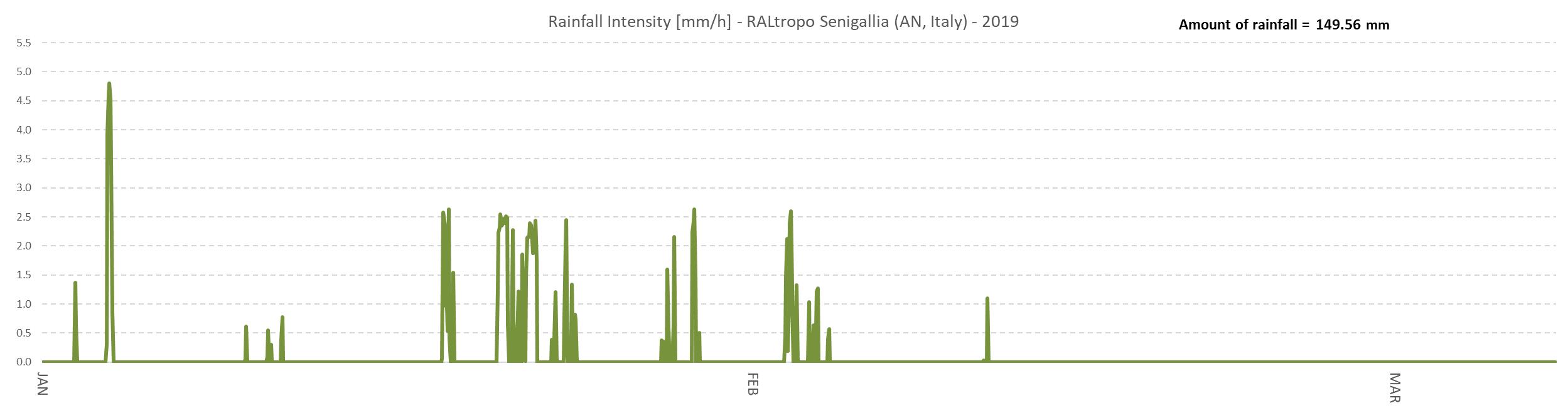 Quantità di pioggia caduta a Senigallia dal 1 Gennaio al 8 Marzo 2019.