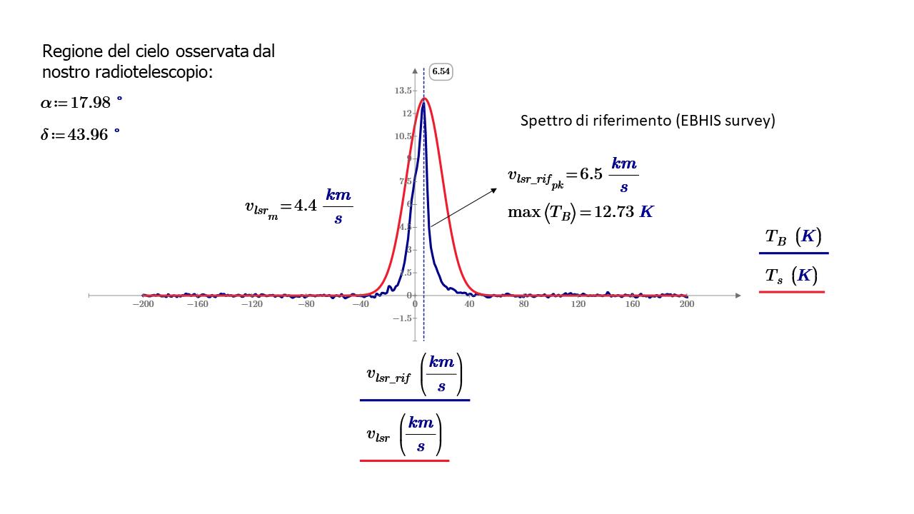Confronto fra lo spettro misurato dal nostro radiotelescopio (traccia di colore rosso) e lo spettro di riferimento (traccia di colore blu) per la regione del cielo con le coordinate equatoriali specificate (lontano dal piano della Galassia). E' evidente la differenza di risoluzione fra le due misure.