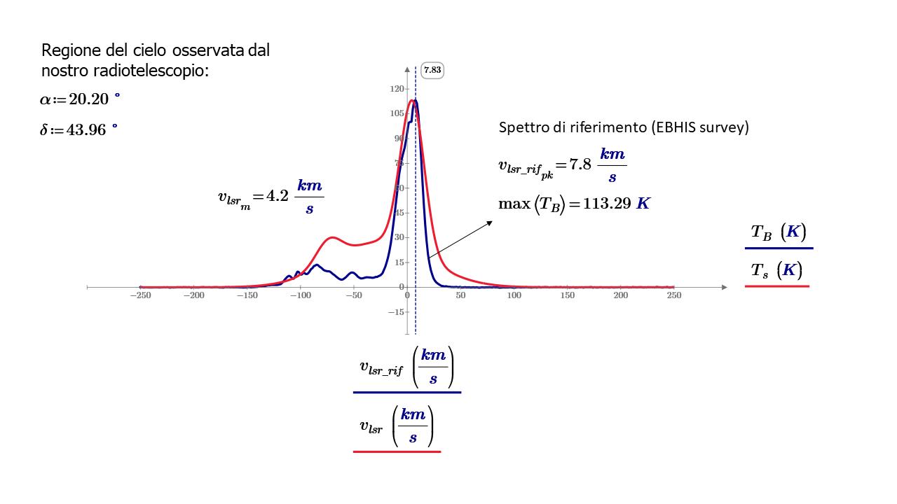 Analogo confronto fra gli spettri HI per la regione del Cigno. Sono specificate la velocità radiale calcolata dallo spettro acquisito con il nostro radiotelescopio (traccia di colore rosso) e la velocità calcolata dallo spettro di riferimento (traccia di colore blu).