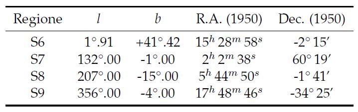 Posizioni delle Regioni Standard suggerite per calibrare le osservazioni a 21 cm (espresse nelle coordinate [l, b], longitudine e latitudine galattiche).