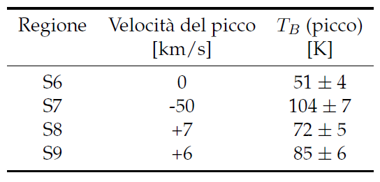 Parametri delle Regioni Standard utilizzabili per calibrare le osservazioni della riga a 21 cm.