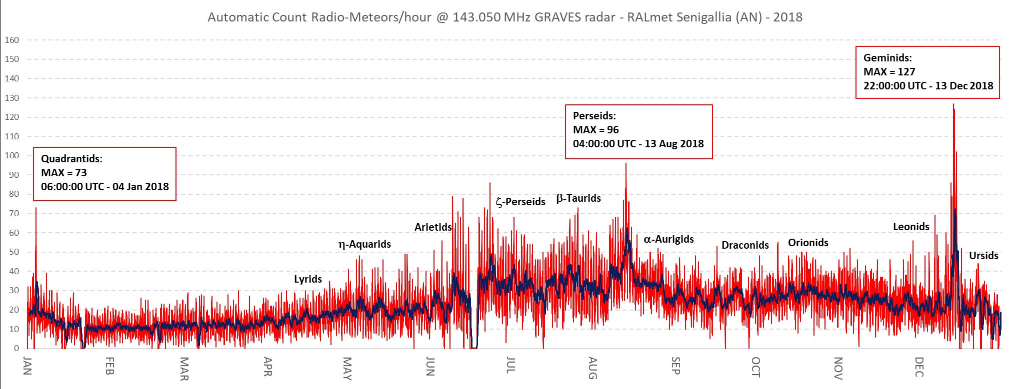 Attività radio-meteorica nel corso del 2018 registrata dalla stazione RALmet.