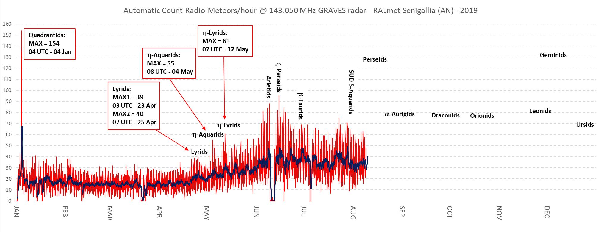 Attività radio-meteorica registrata fino ad oggi dalla stazione RALmet.