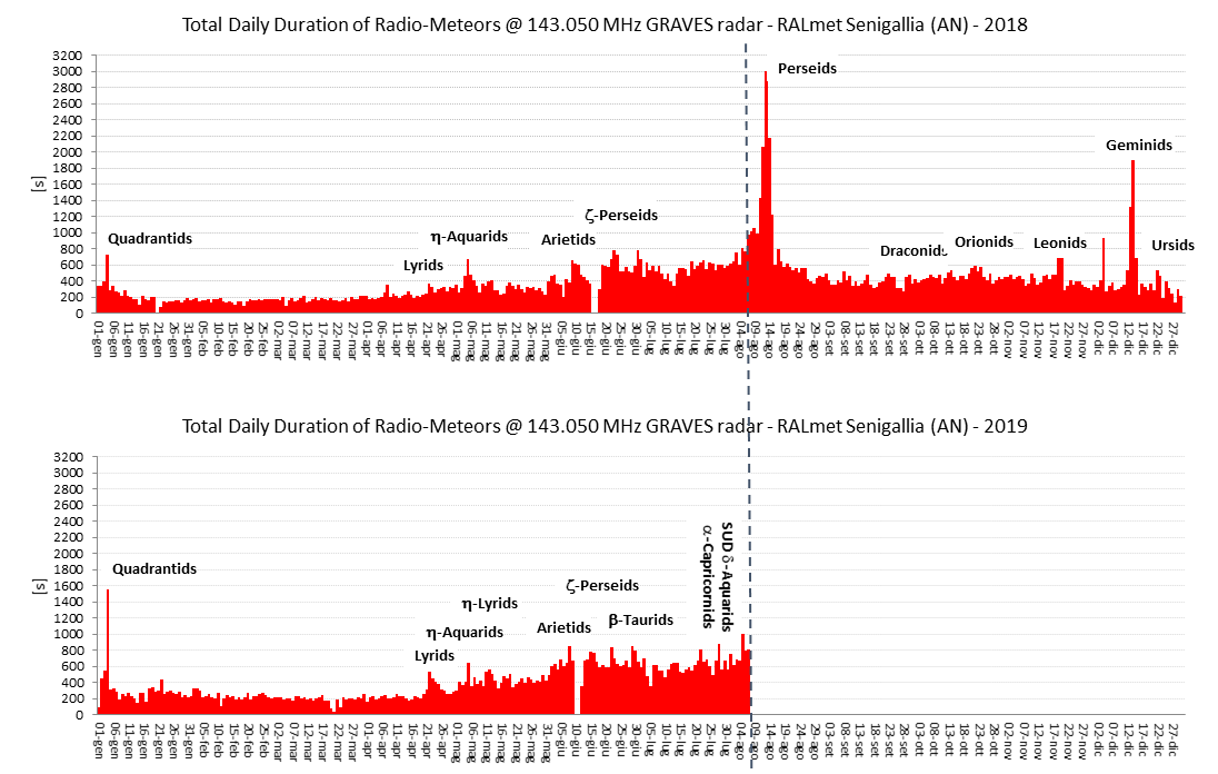 Questi grafici riportano la durata complessiva (espressa in secondi sull'asse verticale) giornaliera (asse orizzontale) degli impulsi radio generati dalle riflessioni meteoriche e catturati dalla stazione RALmet. Dato che la durata di questi eventi è proporzionale alla massa dei meteoroidi, studiando la loro evoluzione si può stimare come varia il flusso dei principali sciami nel corso degli anni.