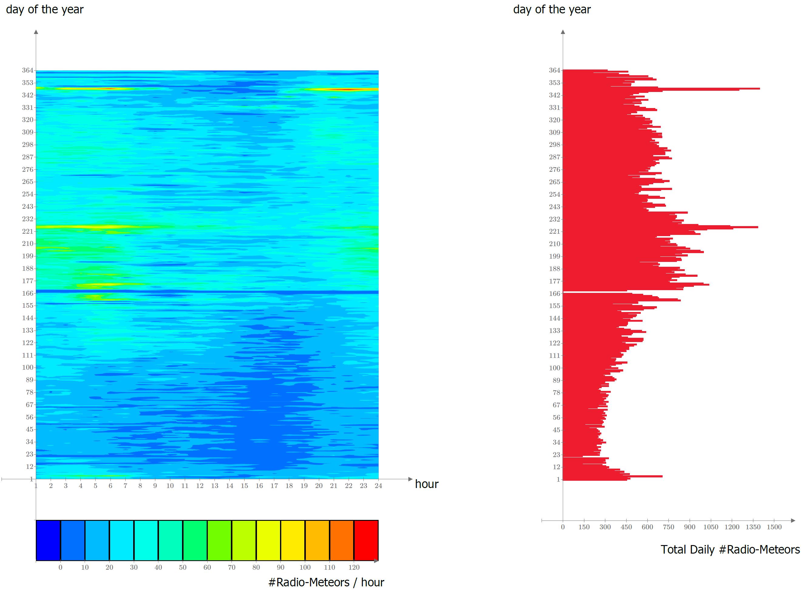 Mappa degli eventi radio-meteorici catturati durante l'anno 2018: l'asse orizzontale riporta l'ora (UTC) del giorno, l'asse verticale il numero di eventi catturati ogni ora. Si notano i picchi corrispondenti ai principali sciami annuali.