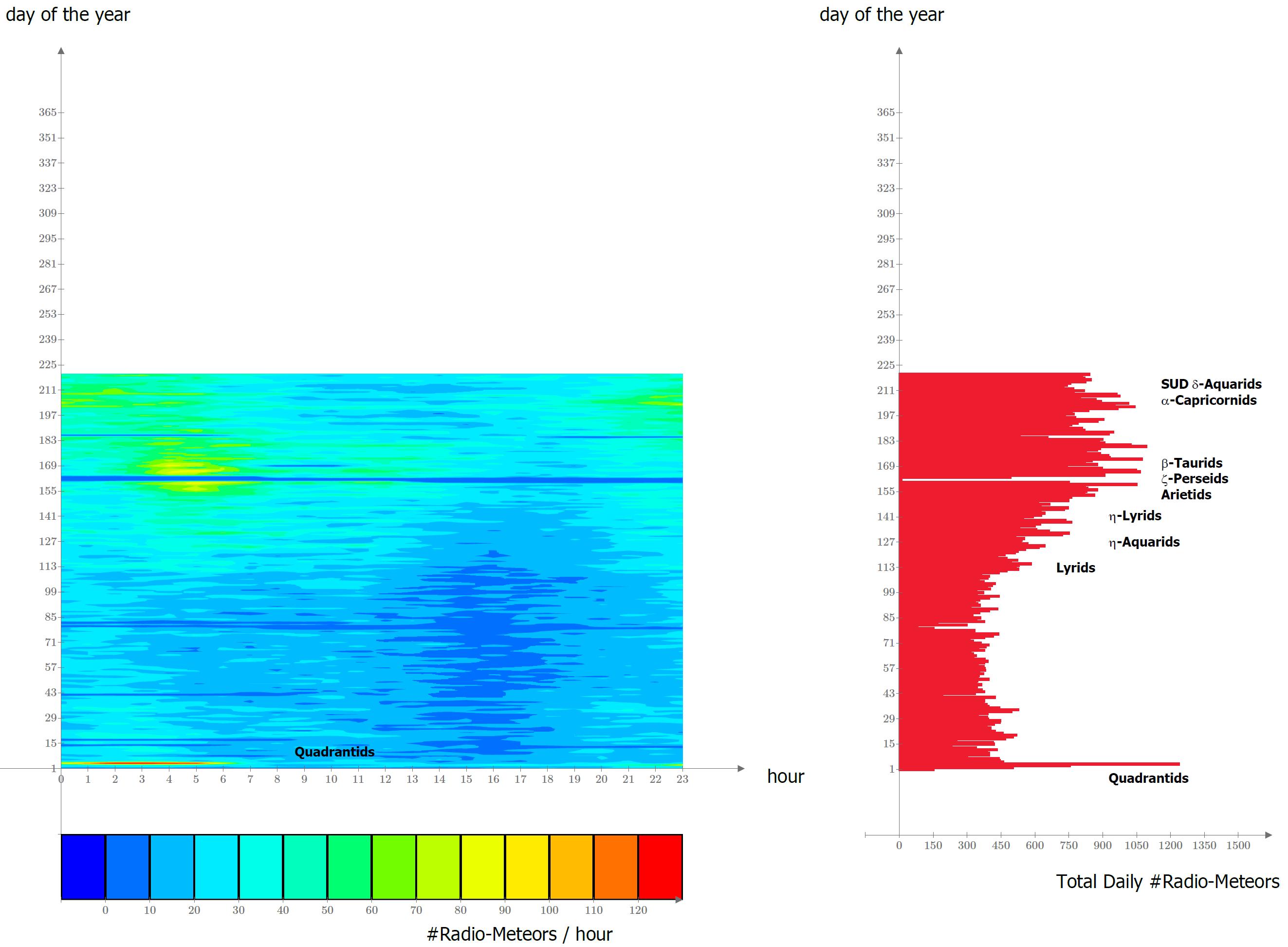 Mappa dei radio-eventi meteorici catturati dal 1 Gennaio 2019 ad oggi. Rispetto all'anno precedente, spicca un'attività molto più intensa delle Quadrantidi.