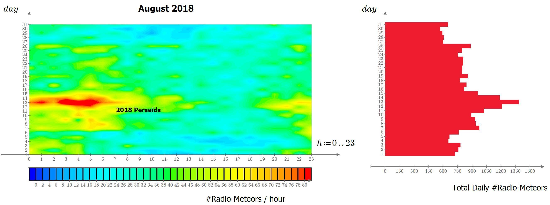Mappa delle radio-riflessioni meteoriche durante il mese di Agosto 2018.
