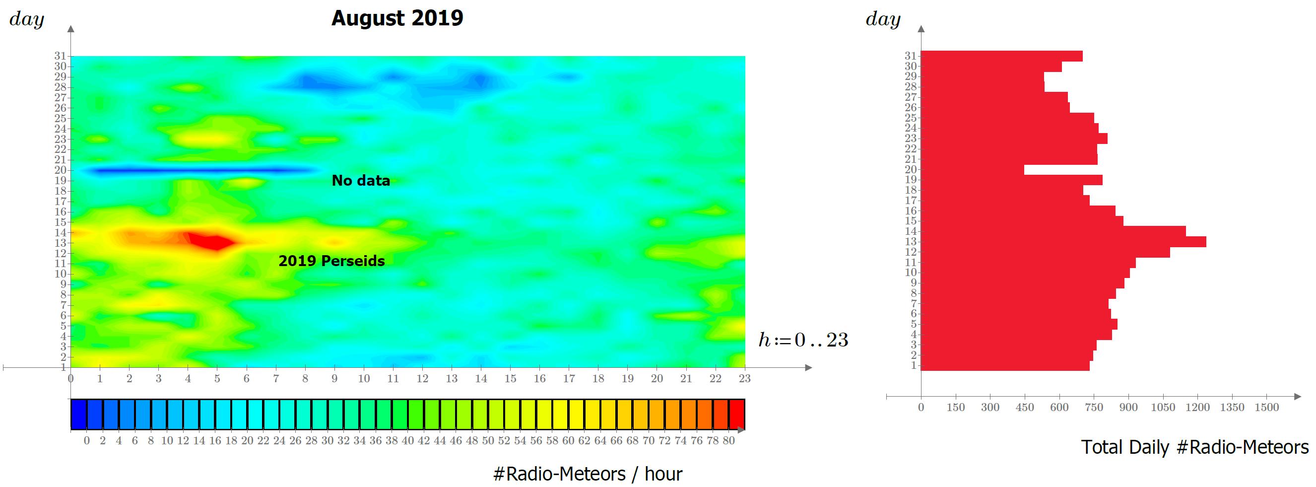 Mappa delle radio-riflessioni meteoriche durante il mese di Agosto 2019.