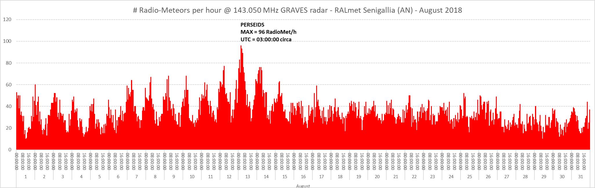 Flusso orario dei radio-echi meteorici registrati durante il mese di Agosto 2018: si vedono le classiche oscillazioni giornaliere (con minimi coincidenti con le ore pomeridiane) che crescono in intensità (eventi più numerosi e massicci) all'avvicinarsi della data corrispondente al picco dello sciame.