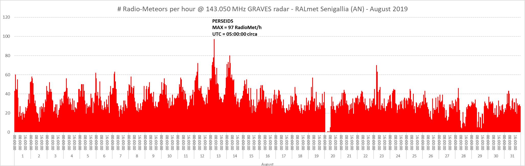 Flusso orario dei radio-echi meteorici registrati durante il mese di Agosto 2019.