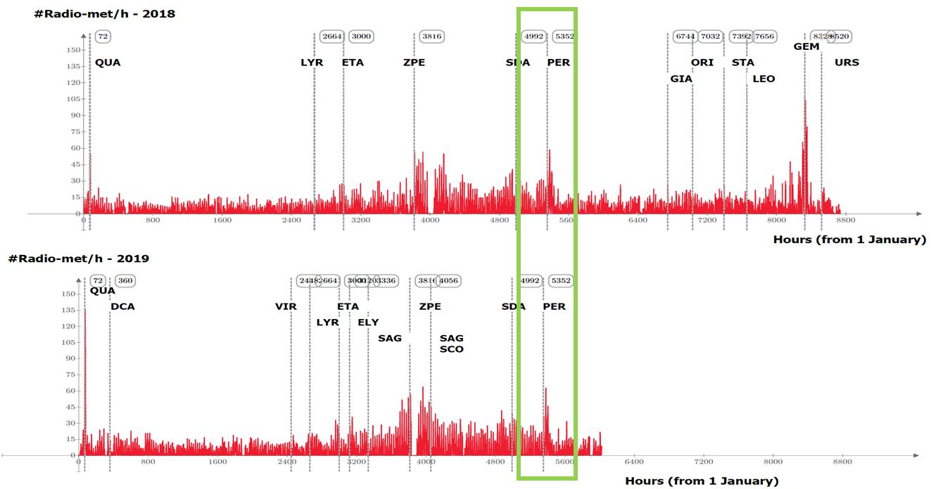 Confronto conteggi 2018-2019: i grafici riportano la numerosità dei radio-eventi meteorici catturati dalla stazione RALmet, corretti rispetto al flusso sporadico. Rispetto al panorama dei flussi annuali, sono evidenziati i picchi associati allo sciame delle Perseidi.