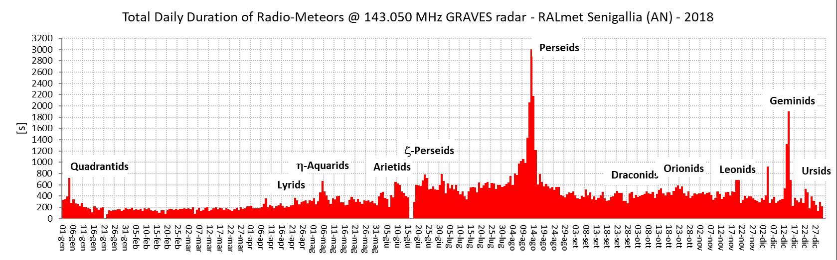 Somma giornaliera delle durate (espresse in secondi) dei radio-echi meteorici catturati dalla nostra stazione durante l'anno 2018.