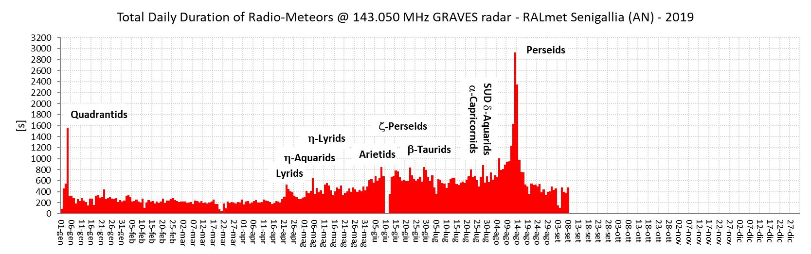 Somma giornaliera delle durate (espresse in secondi) dei radio-echi meteorici catturati dalla nostra stazione durante l'anno 2019.