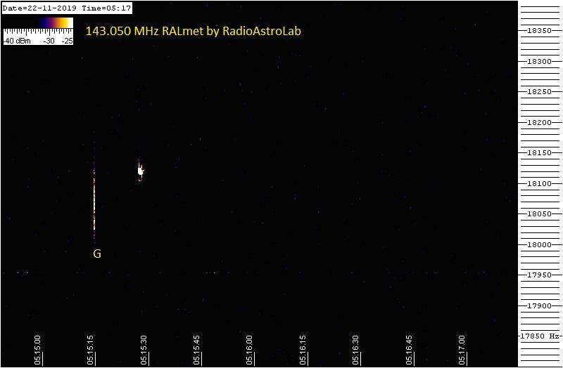 Gli spettrogrammi documentano gli eventi più significativi catturati durante la finestra temporale prevista per lo sciame Alfa-Monocerontids.