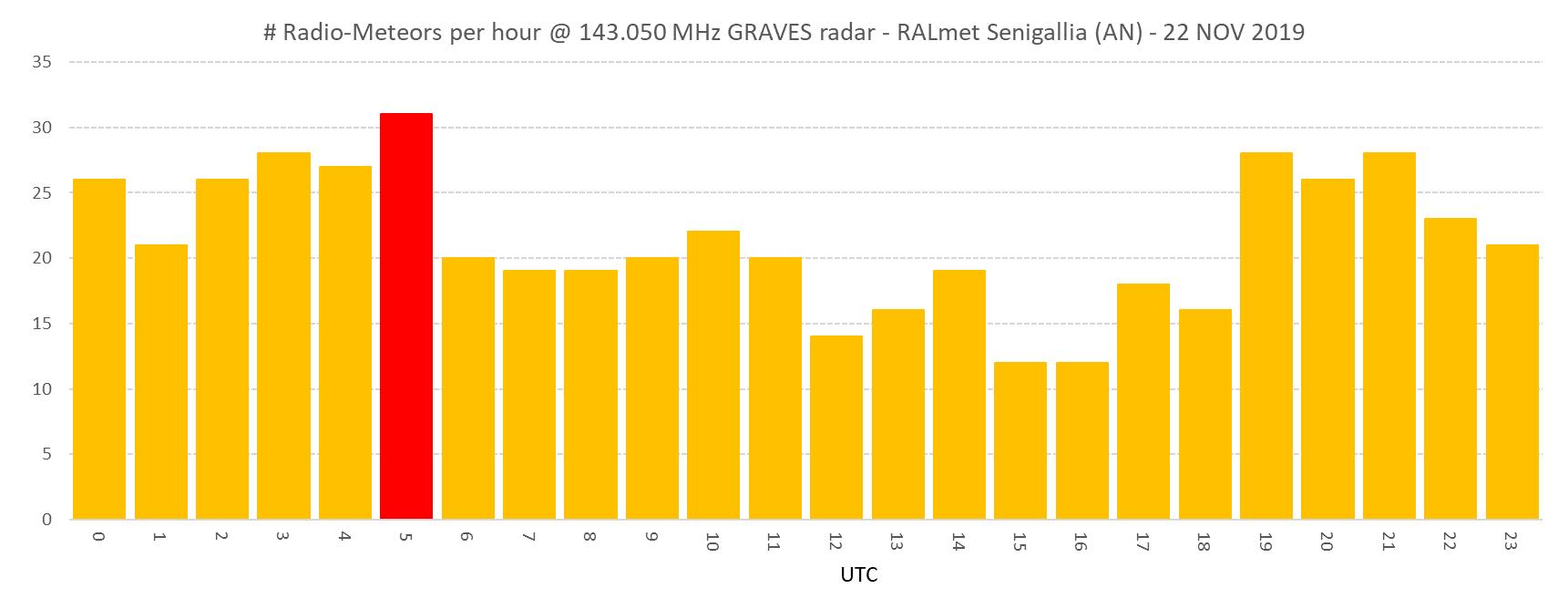 Conteggio orario dei radio-echi meteorici catturati dalla stazione RALmet (143.050 MHz) il giorno 22 Novembre 2019 (non corretto rispetto al fondo sporadico). E' evidenziato il picco giornaliero corrispondente con l'orario previsto per il massimo dello sciame Alfa-Monocerotids.