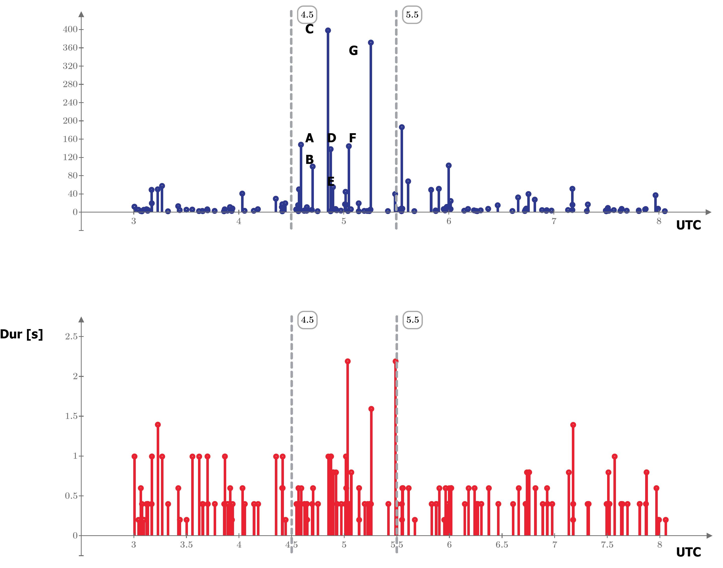 Intensità (potenza associata all'impulso, traccia blu) e durata (proporzionale alla massa dei detriti penetrati in atmosfera, traccia rossa) dei radio-echi meteorici registrati dalle 03:00 alle 08:00 UTC del 22 Novembre 2019. Le etichette delle intensità individuano gli eventi significativi catturati negli spettrogrammi.