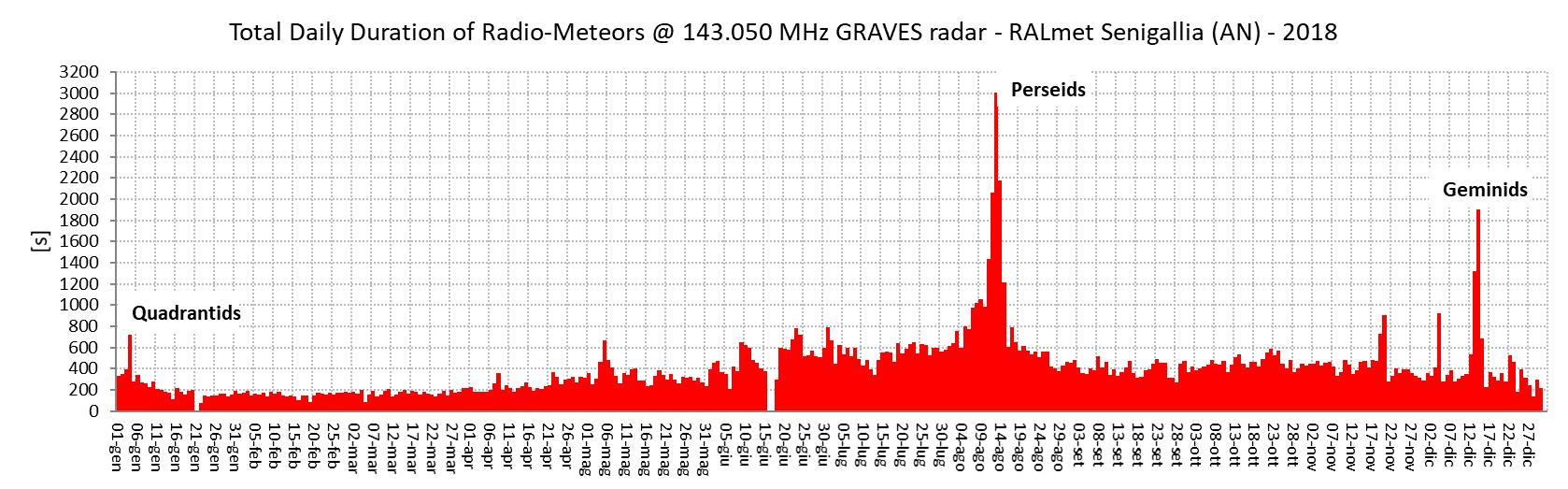 Confronto fra le durate giornaliere dei radio-echi registrate negli anni 2018 e 2019. La durata di un impulso radio meteorico è proporzionale alla massa dell'oggetto che ha generato la traccia ionizzata riflettente.
