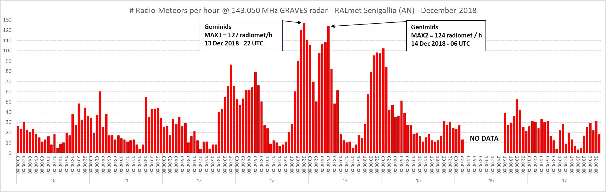 Conteggio orario dei radio-echi meteorici dal 10 al 17 Dicembre 2018.
