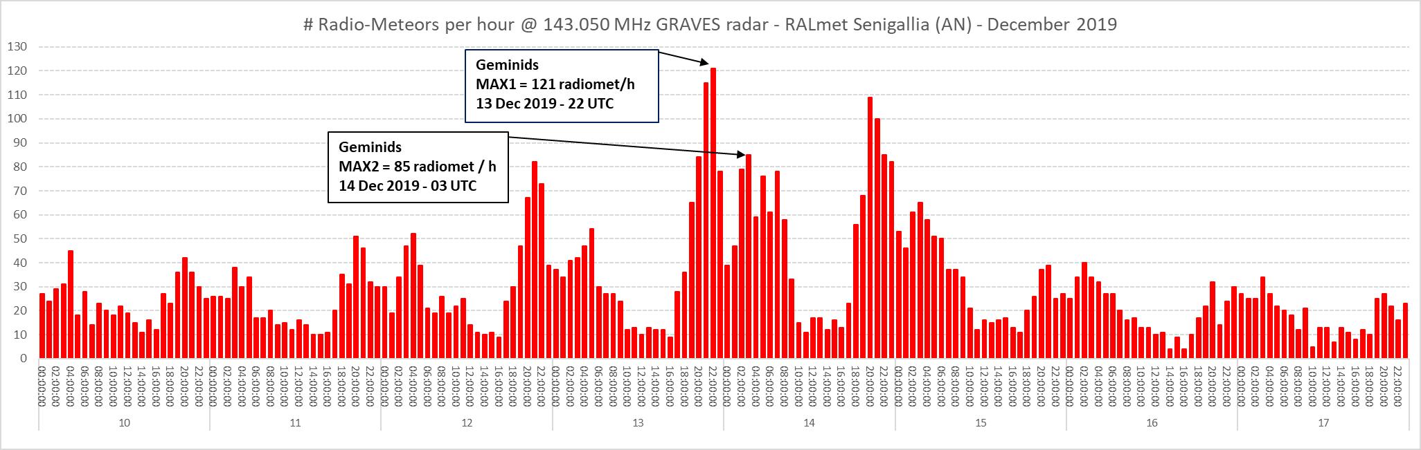 Conteggio orario dei radio-echi meteorici dal 10 al 17 Dicembre 2019.