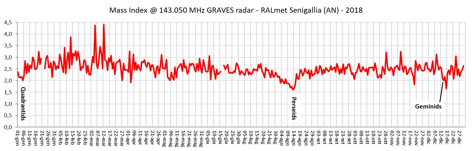 Andamento giornaliero dell'indice di massa nei anni 2018 e 2019. La profondità dei minimi evidenziati segnala la presenza di oggetti massicci associati ai principali sciami meteorici, la loro larghezza è un'indicazione della durata dello sciame.