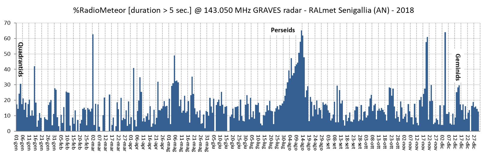 Percentuali giornaliere (anni 2018 e 2019) dei radio-echi con durata superiore a 5 secondi rispetto al numero totale di eventi conteggiati (frazione di eventi brillanti e massicci registrati in un giorno rispetto al totale).