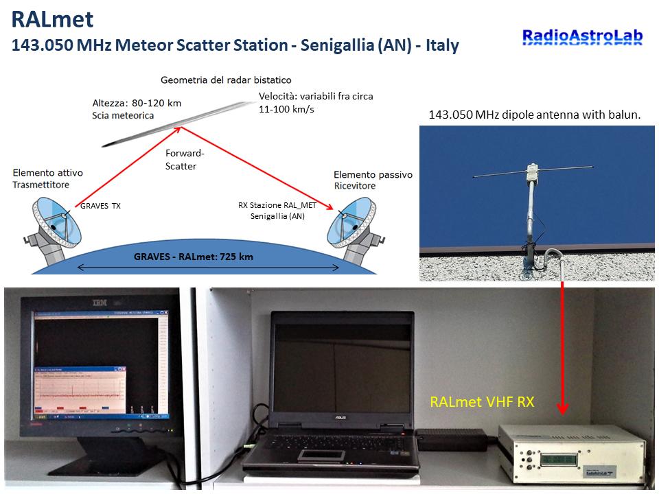 Stazione Meteor Scatter VHF RALmet