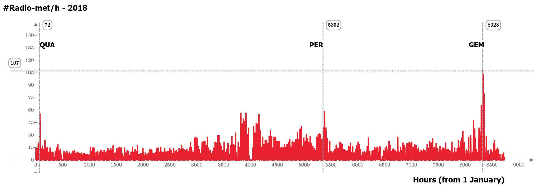Conteggio orario dei radio-echi meteorici catturati dalla stazione RALmet durante l'anno 2018 (è stato sottratto il contributo del fondo sporadico). Lo sciame di gran lunga più numeroso è risultato quello delle Geminidi, seguito dalle Quadrantidi e dalle Perseidi.