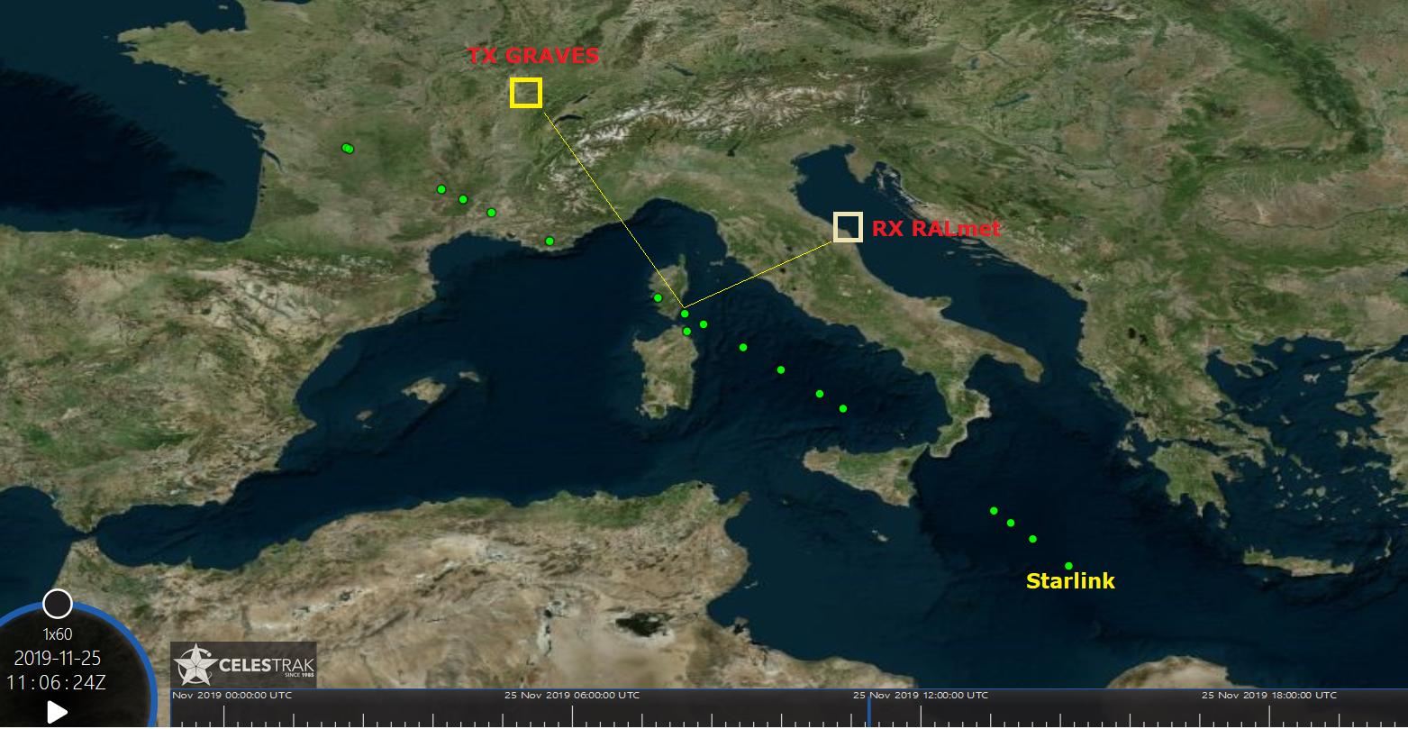 Passaggio della flotta Starlink confermato da CelesTrak e geometria del radar bi-statico TX Graves - RX RALmet.