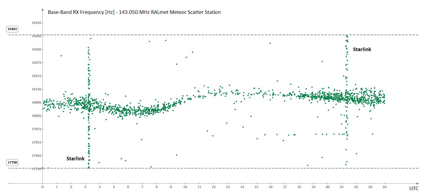 Doppio transito di Starlink il 14 Dicembre 2019: si nota l'elevata concentrazione di riflessioni meteoriche dovuta al massimo dello sciame Geminidi (notte fra il 13 e 14 Dicembre) e le tracce verticali dovute ai satelliti che transitano lungo la stessa orbita in rapida sequenza.