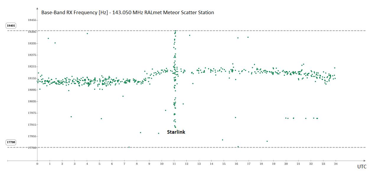 Distribuzione giornaliera in frequenza degli eventi catturati dalla stazione RALmet il 25 Novembre 2019. Rispetto all'addensamento delle riflessioni meteoriche, concentrate attorno alla frequenza (traslata in banda-base) del trasmettitore GRAVES, si nota il gruppo dei satelliti Starlink che si avvicina velocemente alla stazione ricevente (traccia quasi verticale in corrispondenza delle 11 UTC).