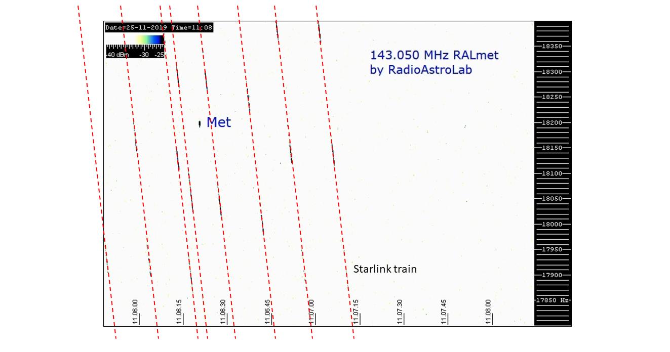 In questo spettrogramma, con colori modificati, sono evidenziate le tracce dei satelliti mentre si avvicinano, uno dopo l'altro, alla stazione ricevente.