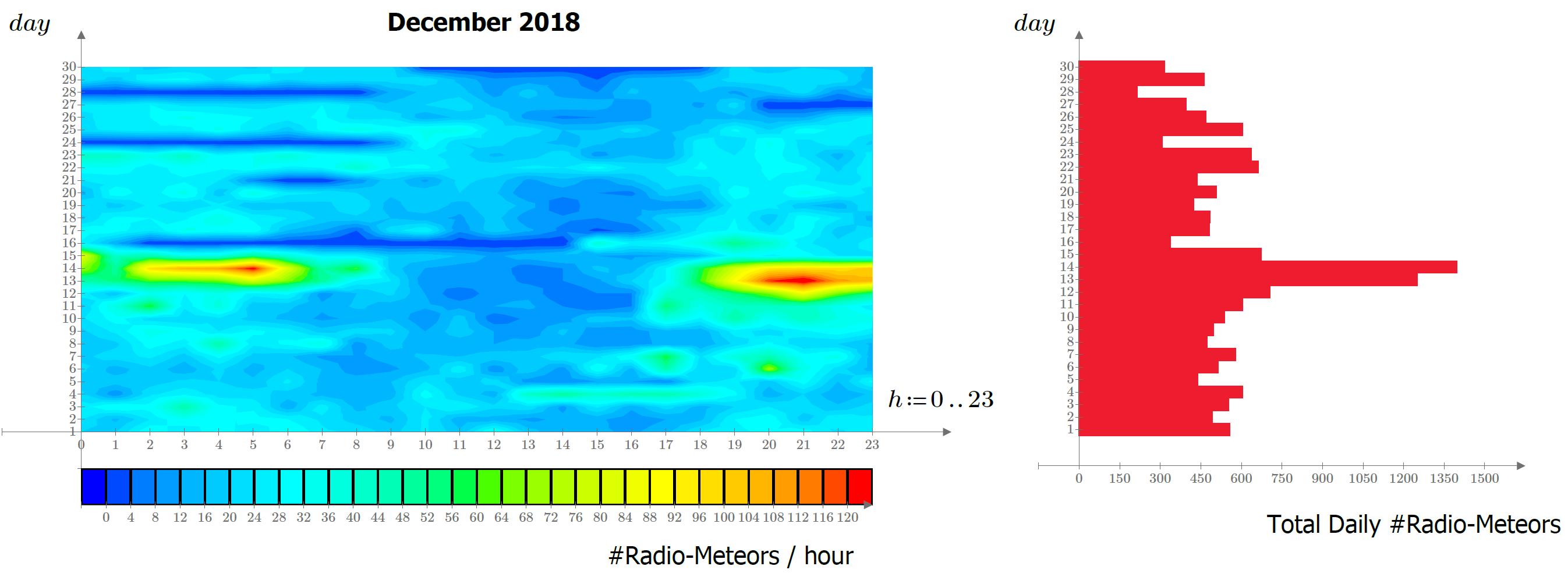 Attività meteor scatter registrata dalla stazione RALmet nel mese di Dicembre 2018.