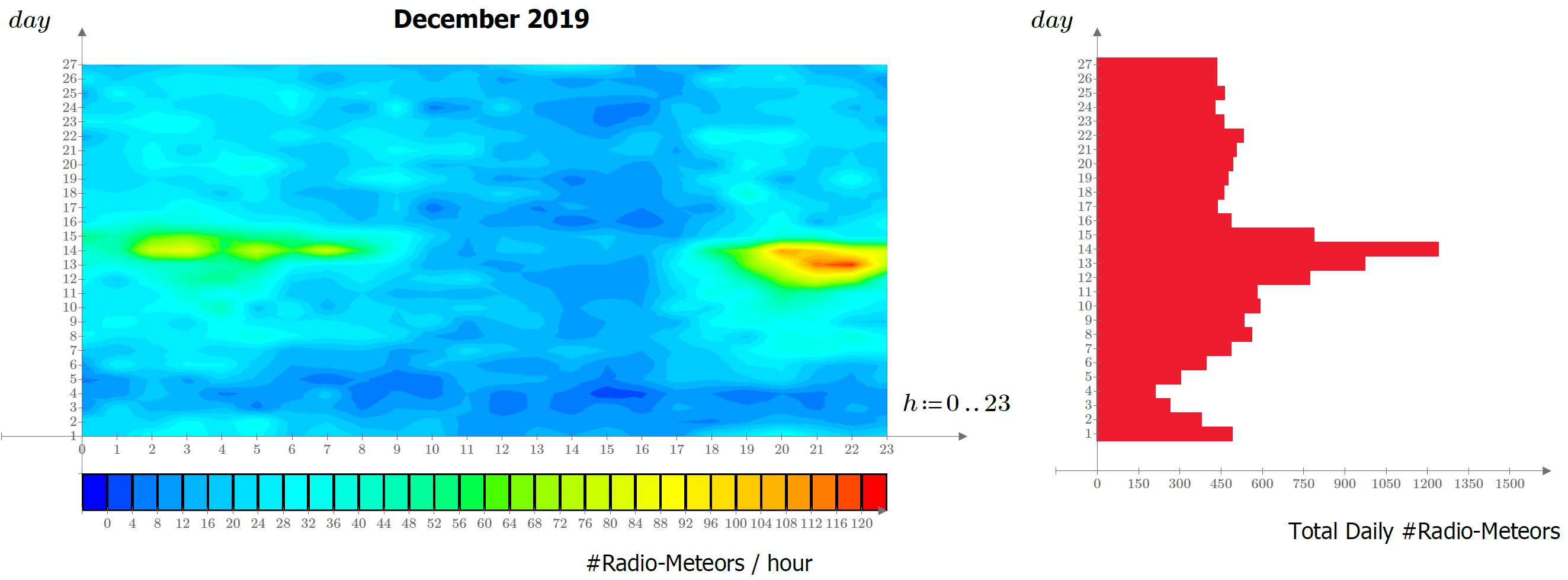 Sintesi dell'attività meteor scatter registrata dalla stazione RALmet durante il mese di Dicembre 2019. La mappa a sinistra descrive, in falsi colori, la frequenza dei radio-echi catturati ogni ora (asse orizzontale) e ogni giorno del mese (asse verticale), mentre l'istogramma a destra riassume la frequenza giornaliera degli eventi. Le regioni sulla mappa tendenti al rosso indicano periodi di massima attività.