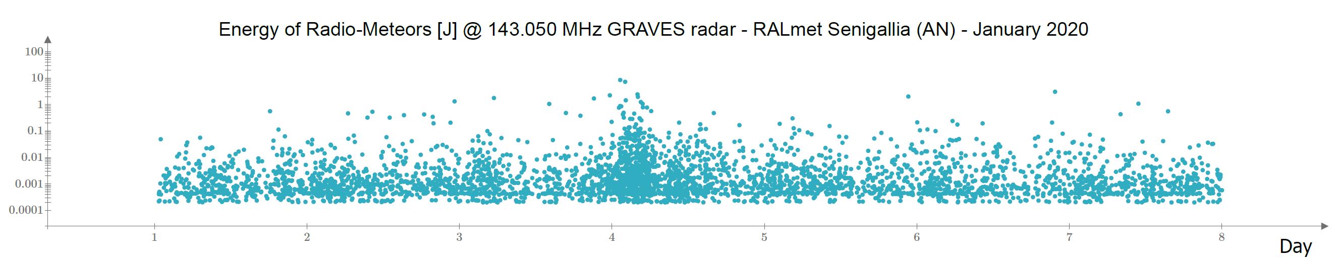 Distribuzione dell'energia associata ai radio-echi meteorici catturati i primi 8 giorni degli anni 2018, 2019 e 2020.