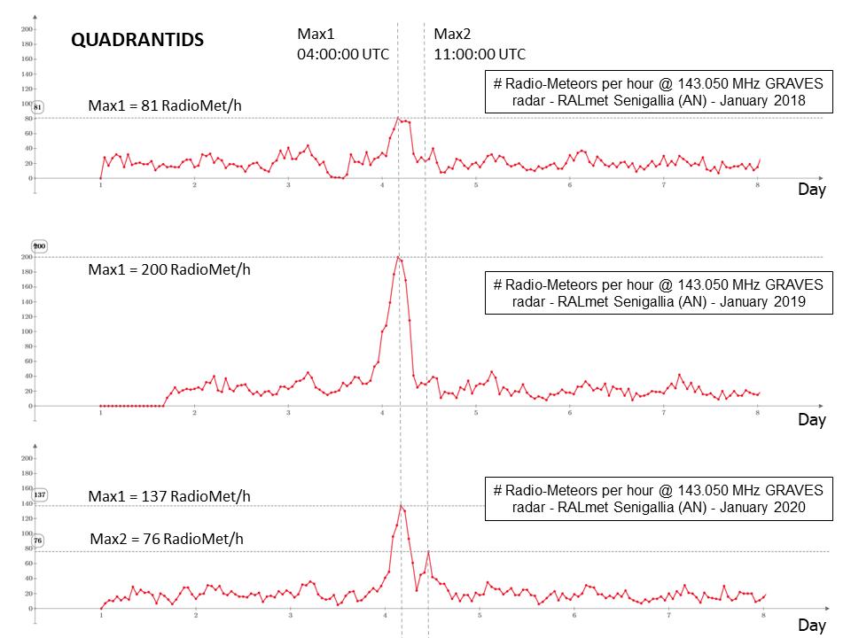 Dettagli delle frequenze orarie dei radio-echi meteorici catturati durante i primi 8 giorni negli anni 2018, 2019 e 2020.