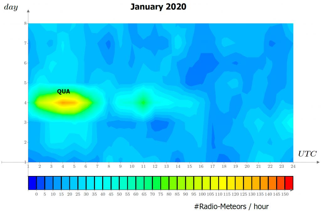 Attività radio-meteorica durante i primi 8 giorni dell'anno: si notano i massimi delle Quadrantidi.