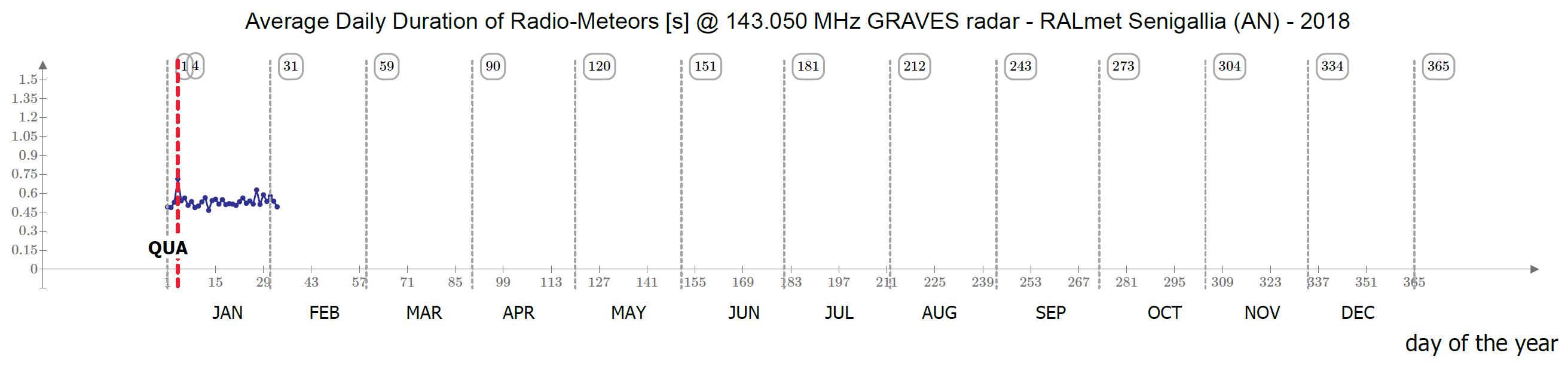 Il rapporto fra la somma delle durate e il numero di eventi catturati ogni giorno fornisce una misura sulla durata media dei radio-echi meteorici in quel periodo.