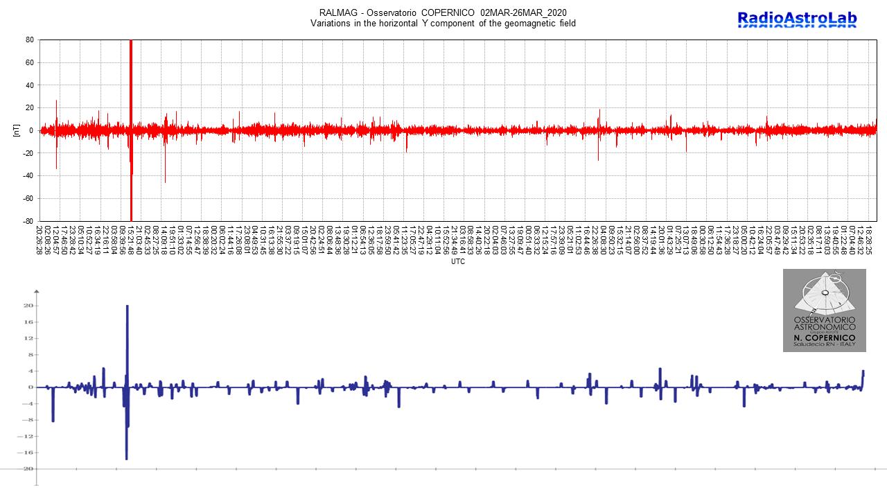 Magnetogramma che riassume l'attività geomagnetica locale dal 2 al 26 Marzo 2020. Il grafico inferiore (traccia di colore blu) rappresenta il valore medio della registrazione (notare il fattore di scala verticale) che conferma la ridotta attività di questo periodo.