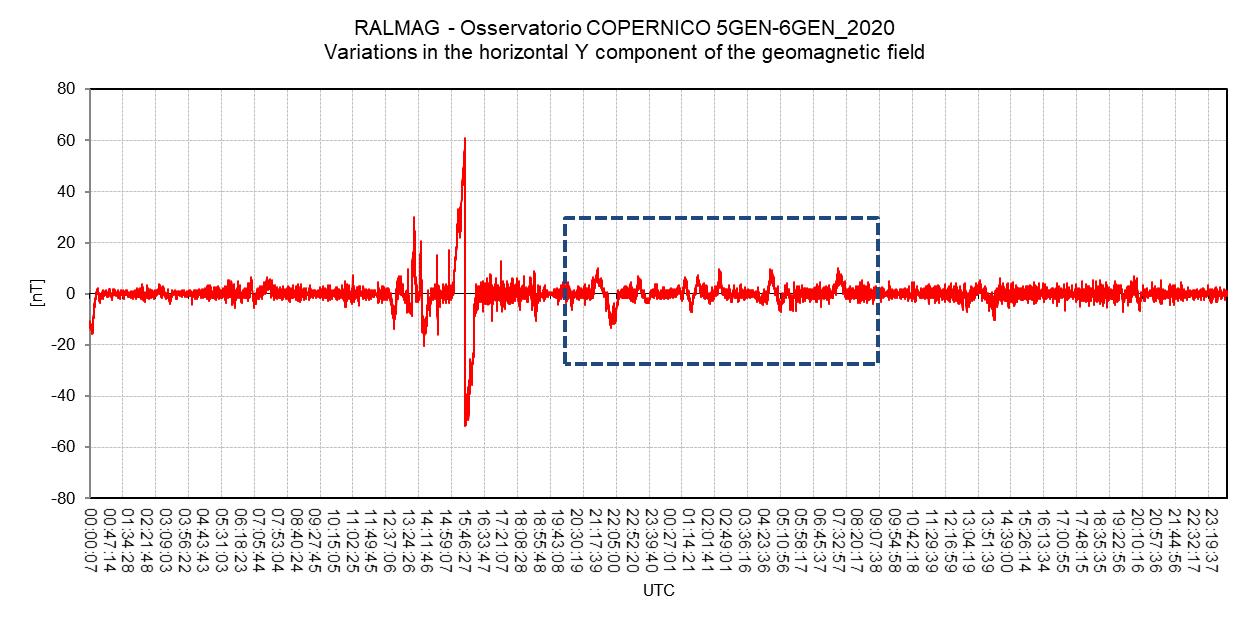 Il rettangolo tratteggiato evidenzia le variazioni della componente orizzontale Y del campo geomagnetico dovute all'attività solare. Sono riconoscibili i segnali impulsivi causati da interferenze locali.