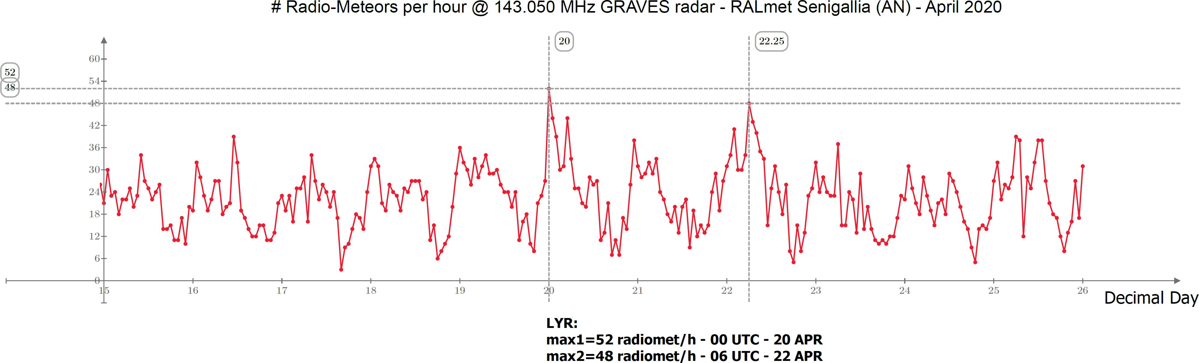 Frequenze orarie delle radiometeore catturate durante il periodo di attività delle Liridi negli anni 2018, 2019 e 2020.