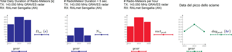 Stima della variabilità annuale degli sciami meteorici (2018, 2019 e 2020). La durata delle radiometeore e il numero di eventi con durata superiore a 5 secondi sono associati giorno del massimo di attività dello sciame.