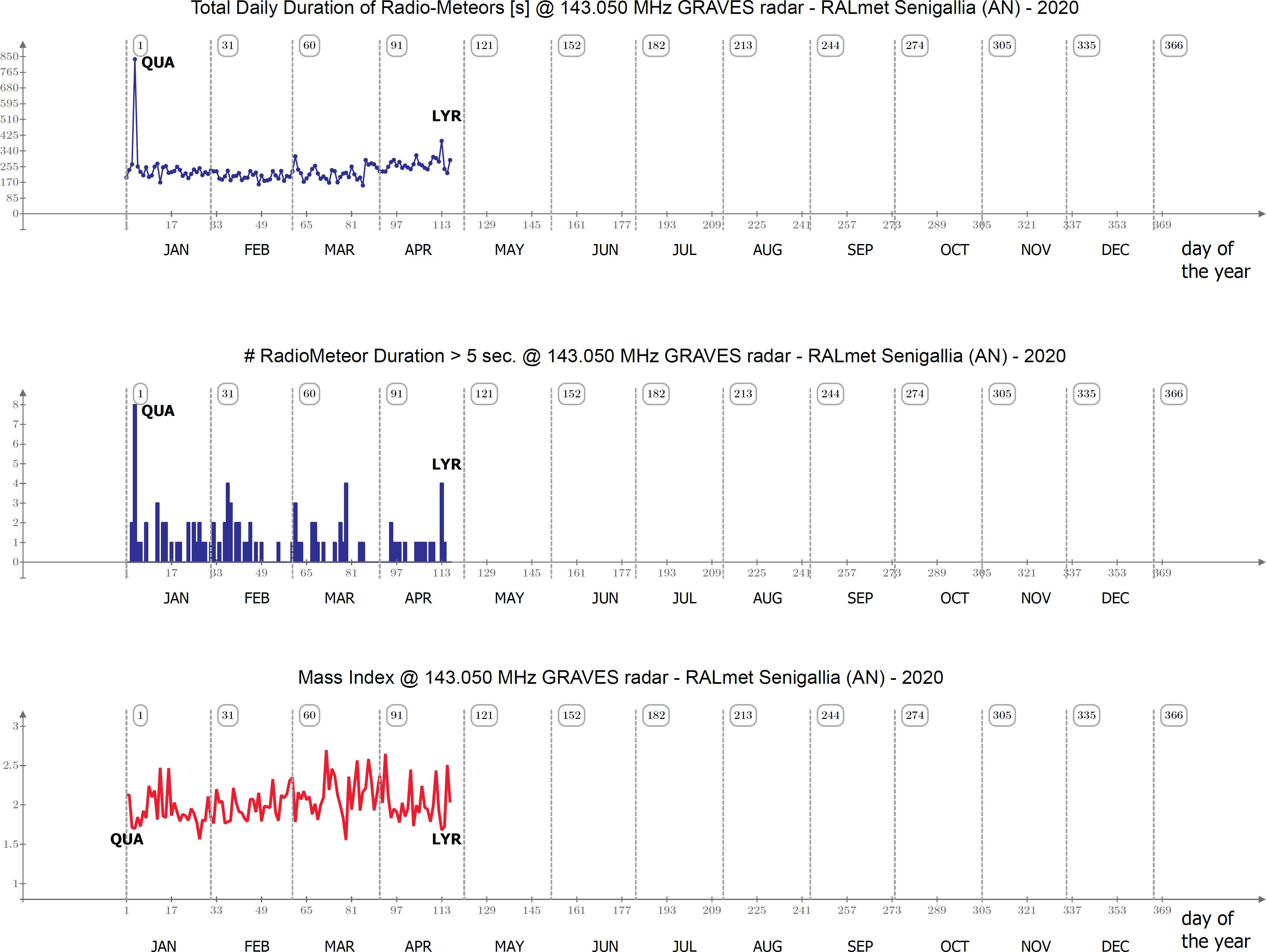"""Durate giornaliere, frequenze dei """"radio-bolidi"""" e indice di massa delle radiometeore catturate dall'inizio dell'anno."""