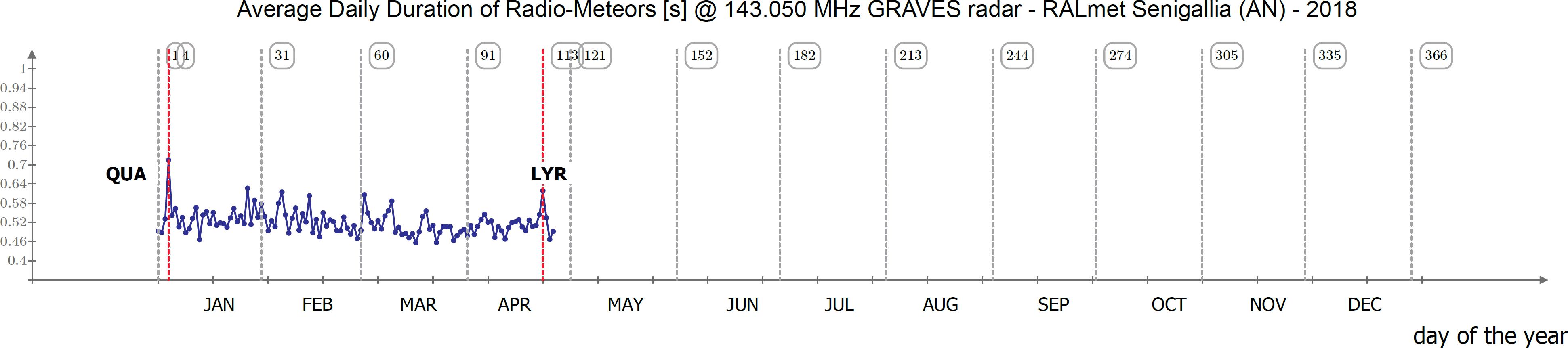 Il valore (relativamente basso) della durata media degli eventi catturati durante il periodo delle Liridi conferma la presenza di eventi poco appariscenti.