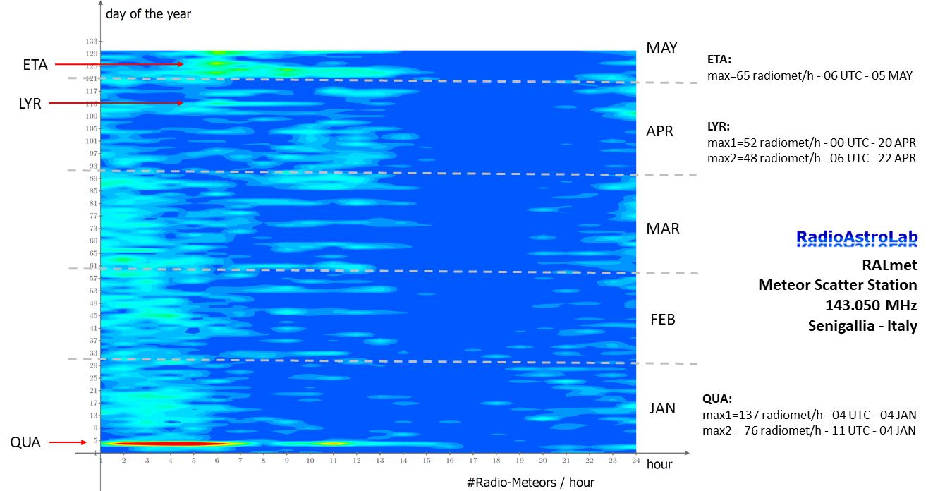 Panoramica dell'attività radio-meteorica dall'inizio dell'anno a oggi, corretta rispetto al fondo sporadico.