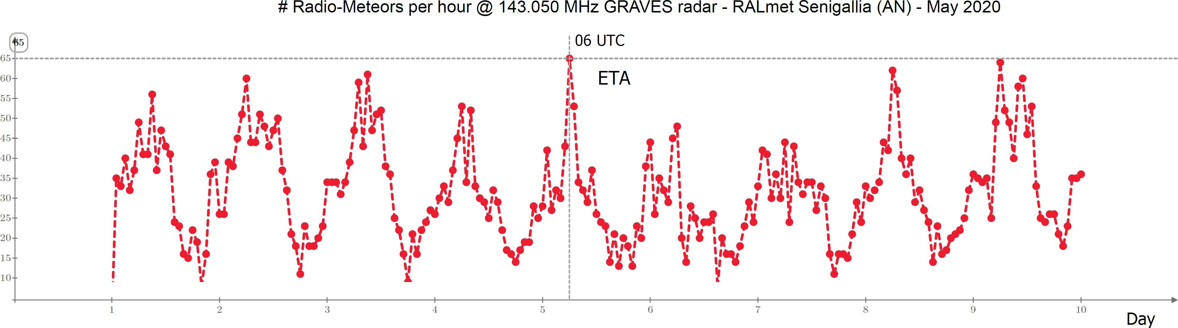 Frequenza oraria delle radiometeore catturate dalla stazione RALmet nei giorni 1-9 Maggio 2020: si nota il picco associato allo sciame delle Eta Aquaridi avvenuto il 5 Maggio all'alba.